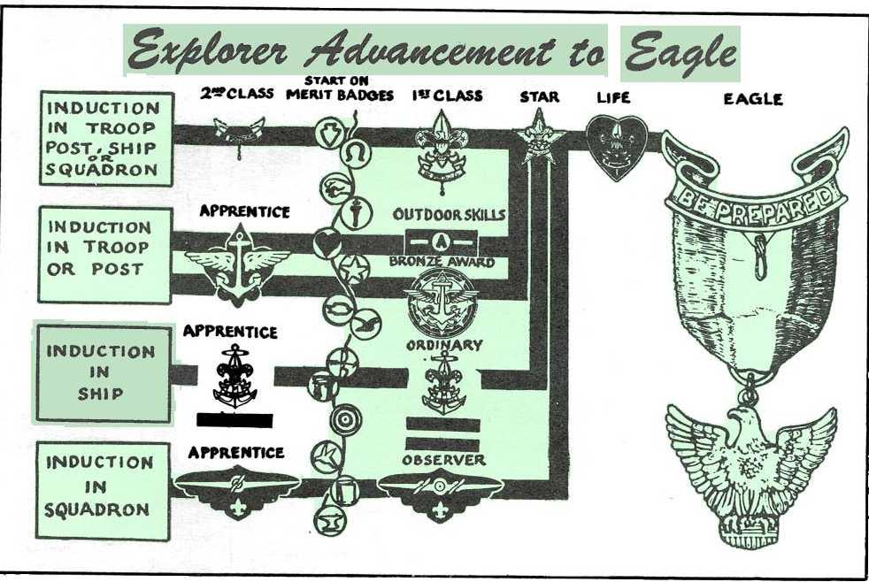 Explorers (1949-1958)
